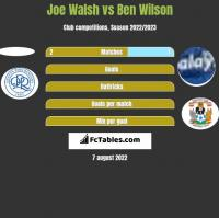 Joe Walsh vs Ben Wilson h2h player stats