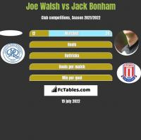 Joe Walsh vs Jack Bonham h2h player stats