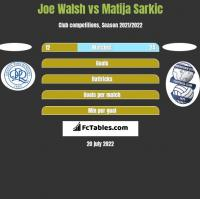 Joe Walsh vs Matija Sarkic h2h player stats