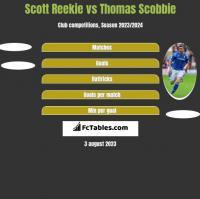 Scott Reekie vs Thomas Scobbie h2h player stats