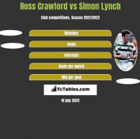Ross Crawford vs Simon Lynch h2h player stats