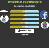 David Carson vs Adrian Sporle h2h player stats