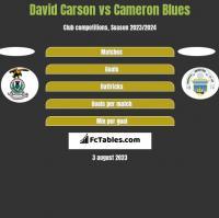 David Carson vs Cameron Blues h2h player stats