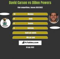 David Carson vs Dillon Powers h2h player stats