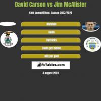 David Carson vs Jim McAlister h2h player stats