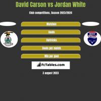 David Carson vs Jordan White h2h player stats