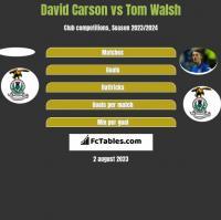 David Carson vs Tom Walsh h2h player stats