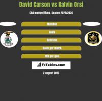 David Carson vs Kalvin Orsi h2h player stats