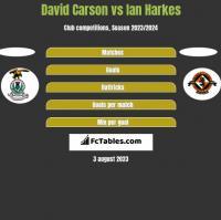 David Carson vs Ian Harkes h2h player stats