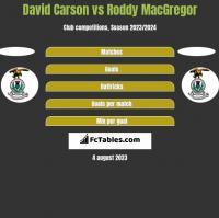 David Carson vs Roddy MacGregor h2h player stats