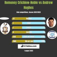 Romoney Crichlow-Noble vs Andrew Hughes h2h player stats