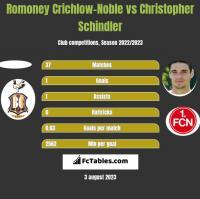 Romoney Crichlow-Noble vs Christopher Schindler h2h player stats