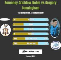 Romoney Crichlow-Noble vs Gregory Cunningham h2h player stats
