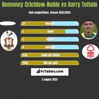 Romoney Crichlow-Noble vs Harry Toffolo h2h player stats