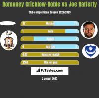 Romoney Crichlow-Noble vs Joe Rafferty h2h player stats