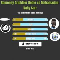 Romoney Crichlow-Noble vs Mahamadou-Naby Sarr h2h player stats