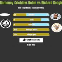 Romoney Crichlow-Noble vs Richard Keogh h2h player stats