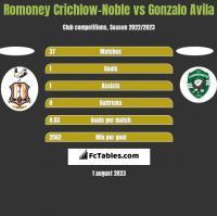 Romoney Crichlow-Noble vs Gonzalo Avila h2h player stats