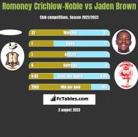 Romoney Crichlow-Noble vs Jaden Brown h2h player stats