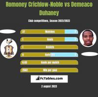 Romoney Crichlow-Noble vs Demeaco Duhaney h2h player stats