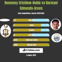 Romoney Crichlow-Noble vs Rarmani Edmonds-Green h2h player stats