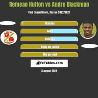 Remeao Hutton vs Andre Blackman h2h player stats