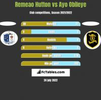 Remeao Hutton vs Ayo Obileye h2h player stats
