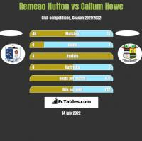 Remeao Hutton vs Callum Howe h2h player stats