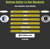 Remeao Hutton vs Dan Woodards h2h player stats