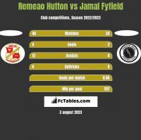 Remeao Hutton vs Jamal Fyfield h2h player stats