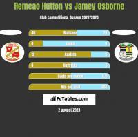 Remeao Hutton vs Jamey Osborne h2h player stats
