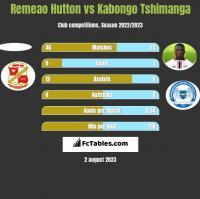 Remeao Hutton vs Kabongo Tshimanga h2h player stats