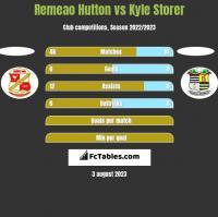 Remeao Hutton vs Kyle Storer h2h player stats