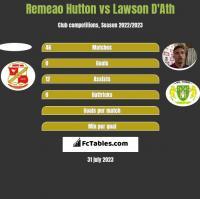Remeao Hutton vs Lawson D'Ath h2h player stats