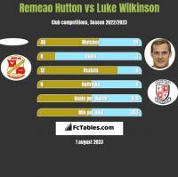 Remeao Hutton vs Luke Wilkinson h2h player stats