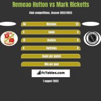 Remeao Hutton vs Mark Ricketts h2h player stats