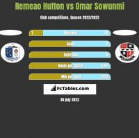 Remeao Hutton vs Omar Sowunmi h2h player stats