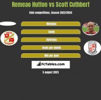 Remeao Hutton vs Scott Cuthbert h2h player stats