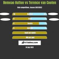 Remeao Hutton vs Terence van Cooten h2h player stats