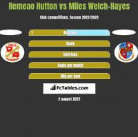Remeao Hutton vs Miles Welch-Hayes h2h player stats