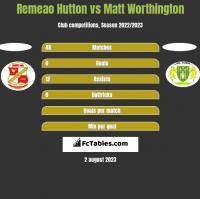 Remeao Hutton vs Matt Worthington h2h player stats