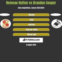Remeao Hutton vs Brandon Cooper h2h player stats