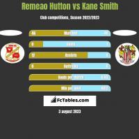 Remeao Hutton vs Kane Smith h2h player stats