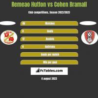 Remeao Hutton vs Cohen Bramall h2h player stats