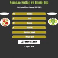 Remeao Hutton vs Daniel Ojo h2h player stats