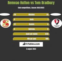 Remeao Hutton vs Tom Bradbury h2h player stats