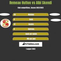 Remeao Hutton vs Albi Skendi h2h player stats