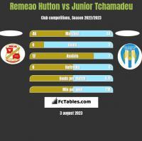 Remeao Hutton vs Junior Tchamadeu h2h player stats