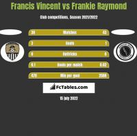Francis Vincent vs Frankie Raymond h2h player stats