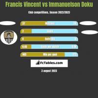 Francis Vincent vs Immanuelson Doku h2h player stats